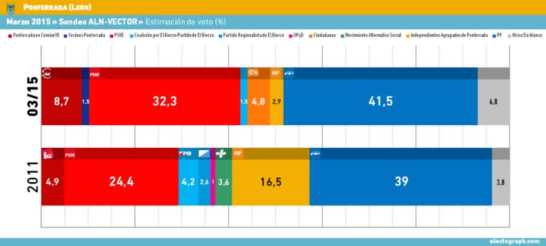 Ponferrada: PP y PSOE se mantienen fuertes.