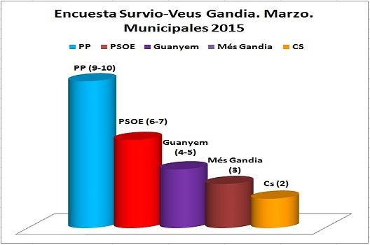 Gandía: el PP gana sin absoluta ante el subidón de Guanyem y Ciudadanos.