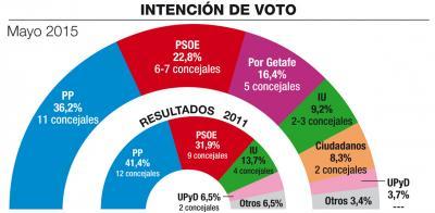 Getafe (Sigma-dos): Por Getafe irrumpe con fuerza y amenaza al PSOE.
