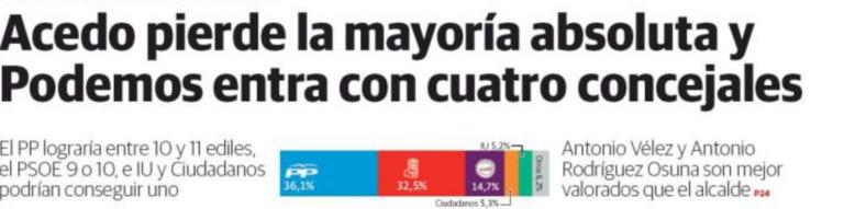 Encuesta para Mérida del diario Hoy