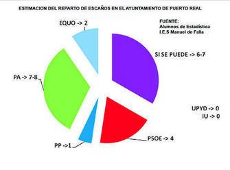 Puerto Real (Cádiz): hecatombe del bipartidismo, bajón de PA y entrada fuerte de Podemos.