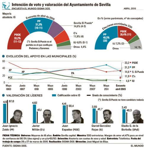 Sevilla (Sigma2): Empate PSOE-PP y Podemos-Ciudadanos.