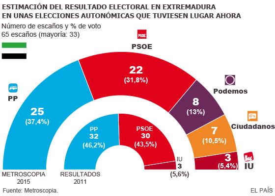 Extremadura (Metroscopia): Monago podría repetir mandato si pacta. Entran Podemos y Ciudadanos.
