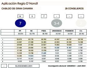 Canarias7 para Cabildo de G.Canarias: el PP se desploma.