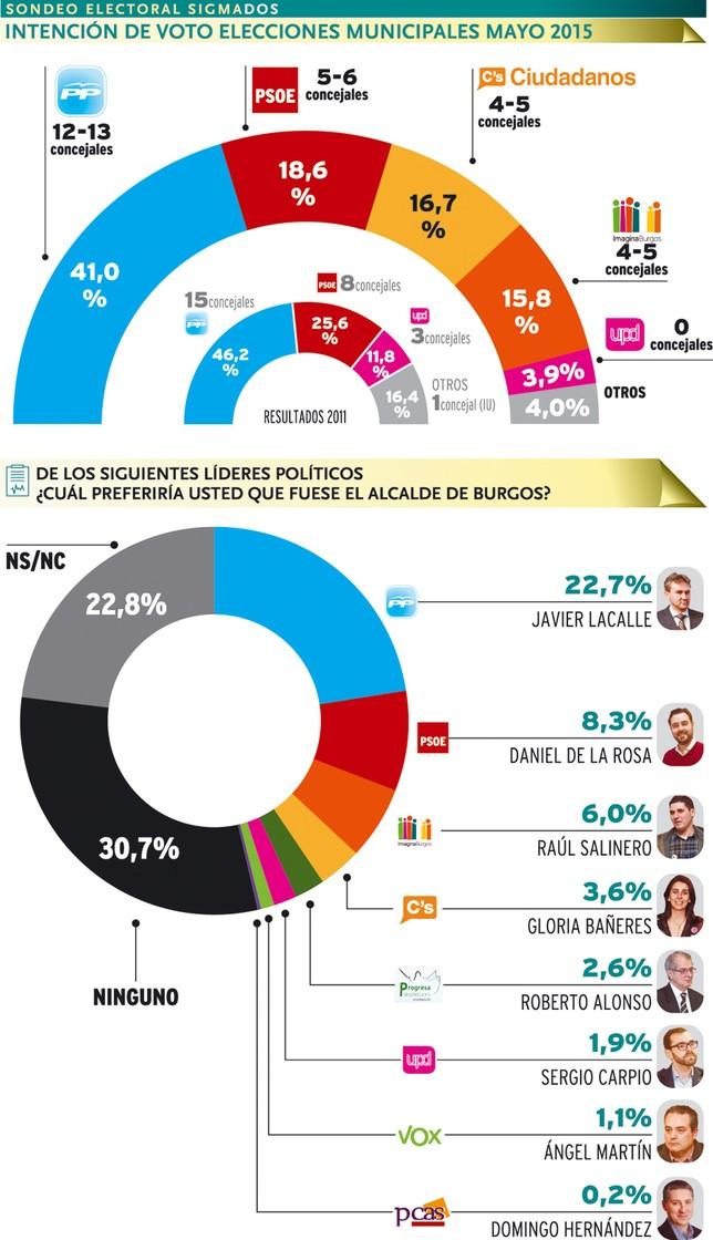 Burgos: La irrupción de nuevos partidos arrebata la absoluta al PP.