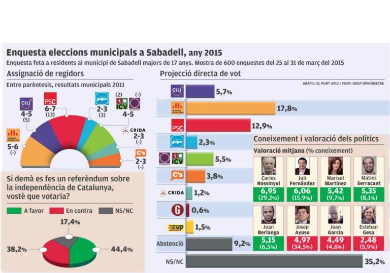 Sabadell: Desplome del PSC y subidón de ERC, que lidera la IDV.