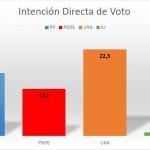 Alguazas-sondeo-intencion