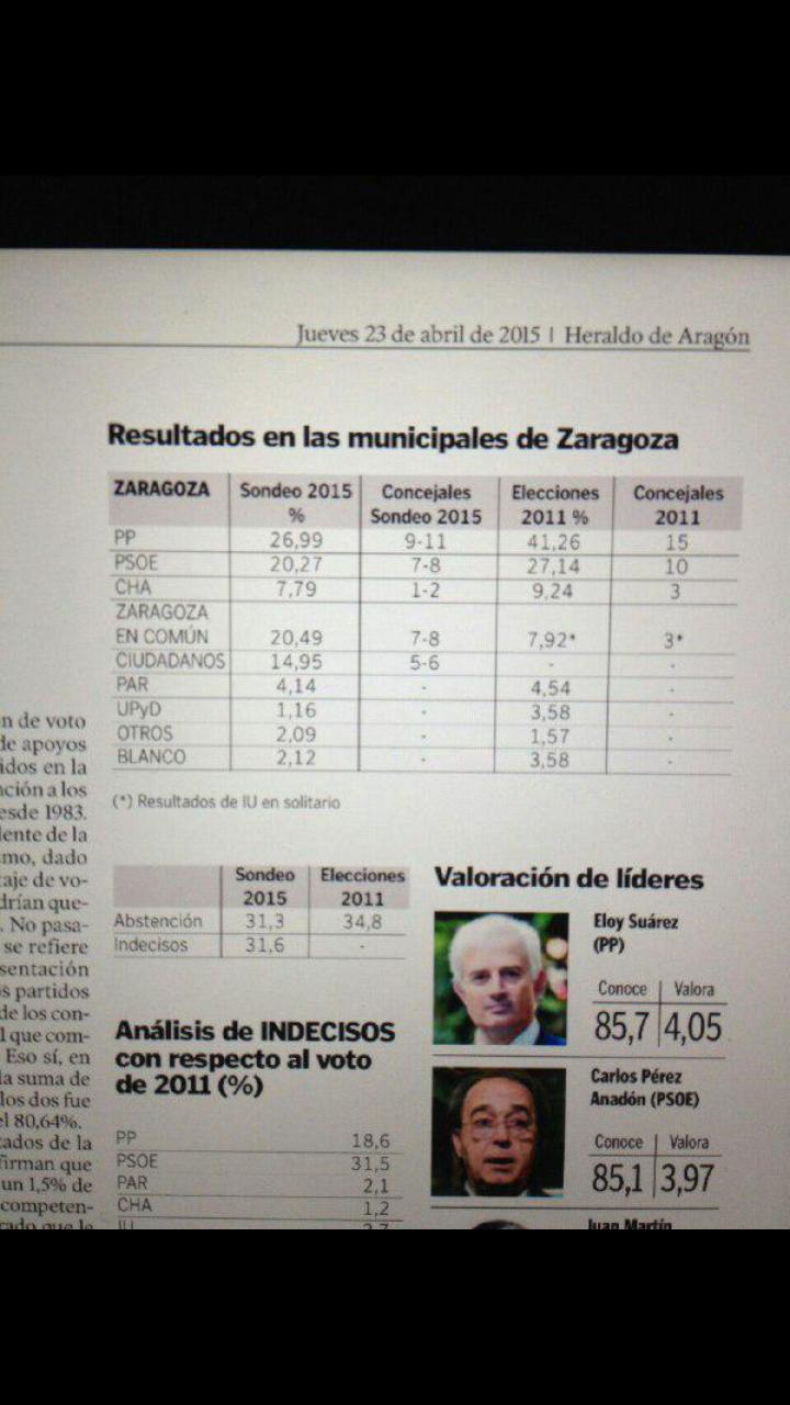 Zaragoza: Zgz en Común adelanta al PSOE y Ciudadanos entra con 5 escaños.