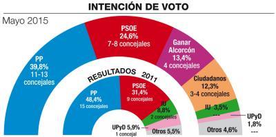 Alcorcón (Sigma2): el PP gana pero pierde la absoluta.