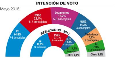 Leganés (Sigma2): El PP sería el más votado pero necesitaría pacto para gobernar.
