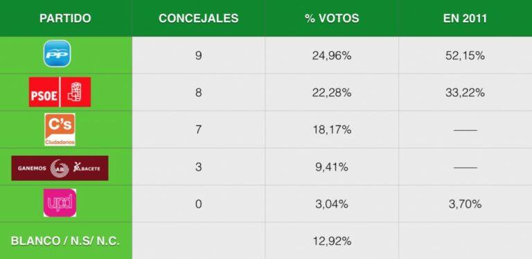 Albacete: Gana el PP sin mayoría. Entran Ciudadanos y Podemos.