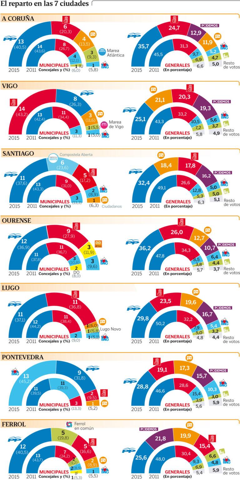 Galicia (Sondaxe para Coruña, Vigo, Pontevedra, Santiago, Ourense, Lugo, Ferrol): El PP pierde la absoluta y el PSOE necesita pactos.