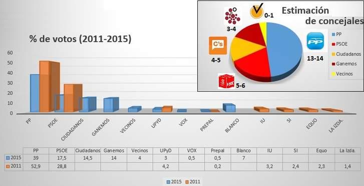 Salamanca: el PP al borde de la mayoría absoluta.