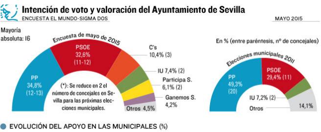 Sevilla (Sigma2): el PP remonta y podría seguir gobernando.