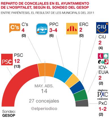 L'Hospitalet (GESOP): victoria cómoda del PSC y sorpasso de Ciutadans al PP.