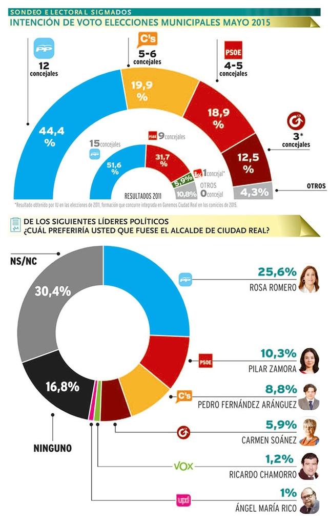 Ciudad Real: Ciudadanos desbanca al PSOE como segunda fuerza.