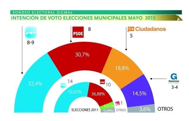 Talavera de la Reina: la entrada de Ciudadanoa y Ganemos obligará a pactar a PP o PSOE
