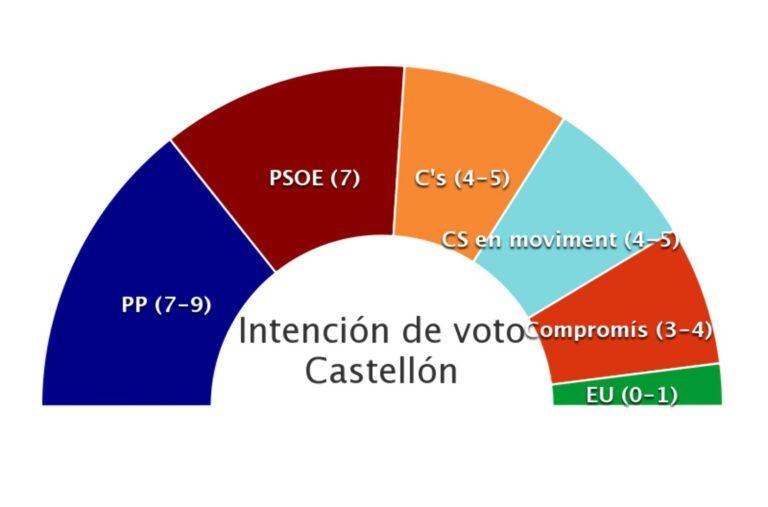 Castellón (Cadena Ser): el PP pierde la mayoría ante la irrupción de nuevas fuerzas.