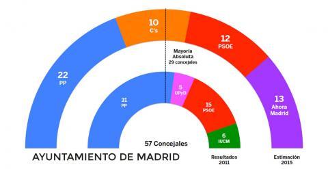 Estimación de Público para las principales ciudades españolas.
