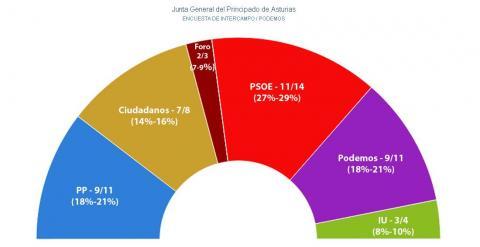 Encuesta Intercampo para Asturias: Podemos alcanza al PP y logra la segunda plaza.