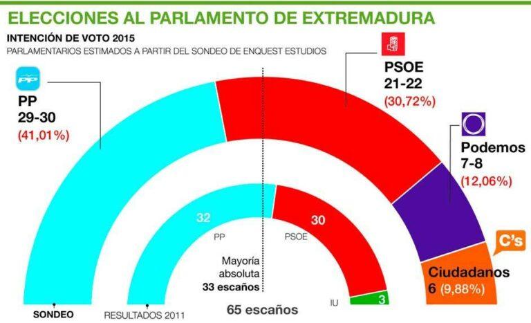 Extremadura (El Periodico): La fuerte entrada de Podemos y Ciudadanos decidirá el próximo Presidente.