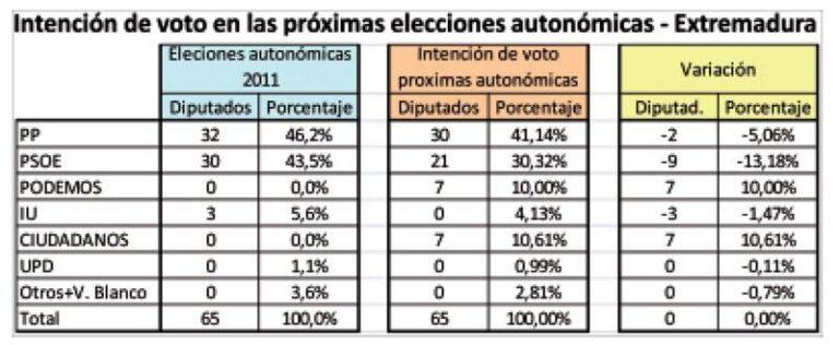 Extremadura (Sondeo interno PP): Monago supera al PSOE en 11 puntos. Entran fuertes Ciudadanos y Podemos.