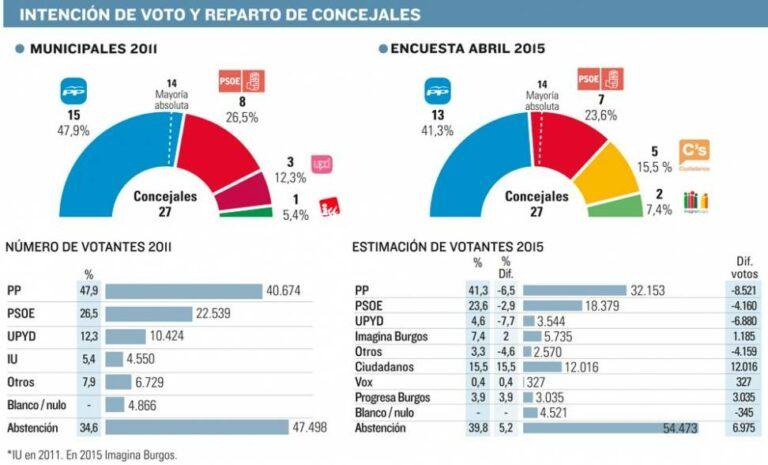 Burgos: el PP pierde la absoluta por el ascenso de Ciudadanos e Imagina Burgos.