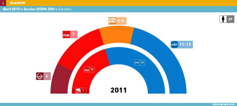 Albacete (Sigma2): El PP pierde la absoluta mientras irrumpen Ganemos y Ciudadanos.