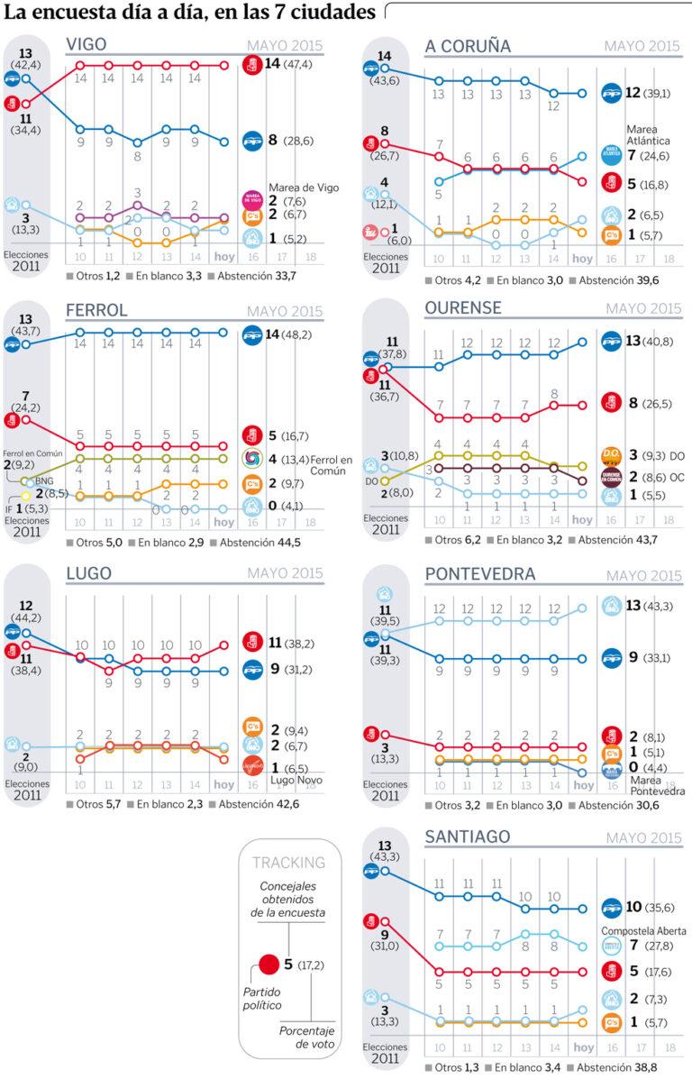 Tracking Sondaxe para Galicia (15 de Mayo).