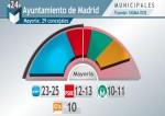 PP-PSOE-Ciudadanos-Podemos-Comunidad_de_Madrid-Ayuntamiento_de_Madrid-elecciones_24M-Sigma_Dos_MDSIMA20150514_0228_36