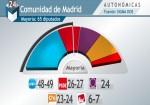 PP-PSOE-Ciudadanos-Podemos-Comunidad_de_Madrid-Ayuntamiento_de_Madrid-elecciones_24M-Sigma_Dos_MDSIMA20150514_0229_36
