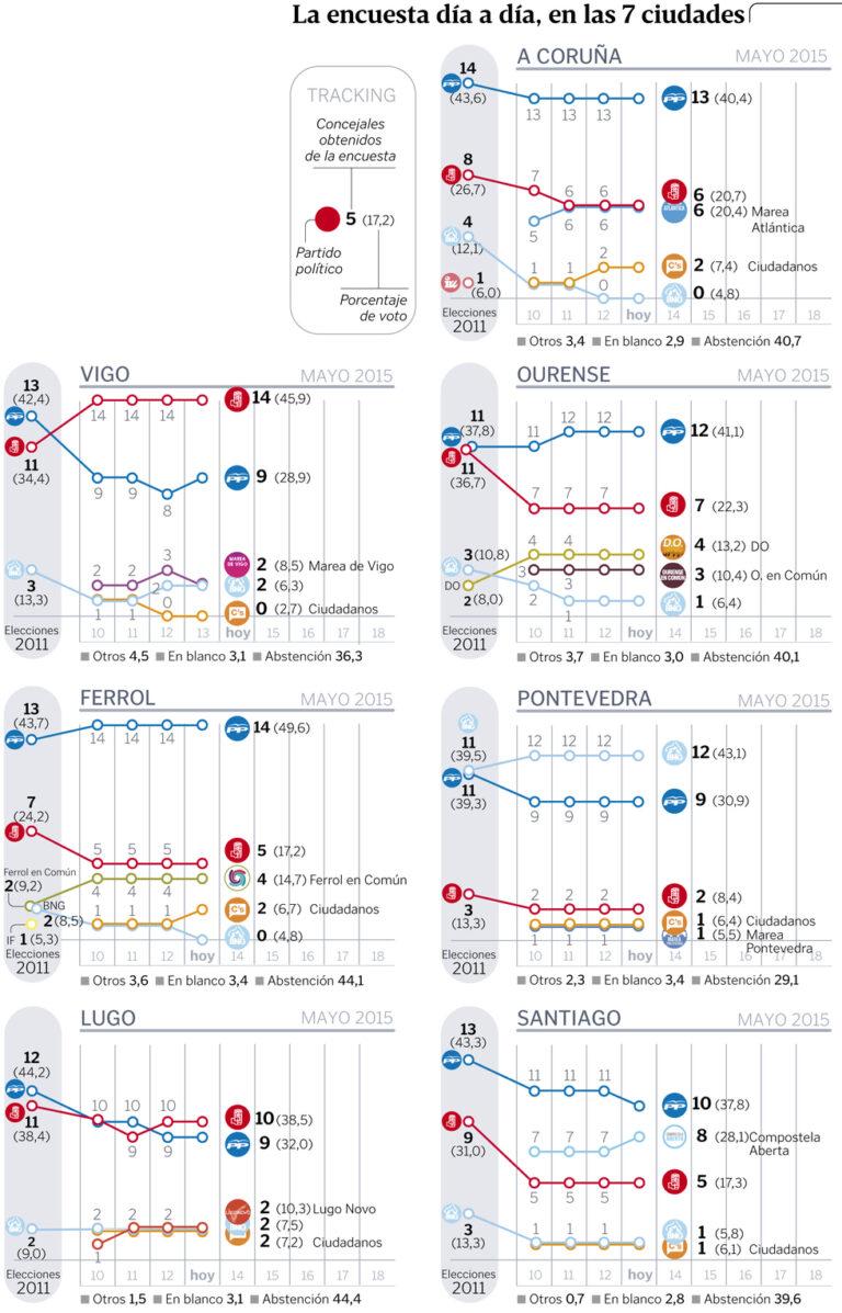Tracking Sondaxe para Galicia (13 de Mayo): Ciudadanos sube en Ferrol y el PP baja en Santiago.
