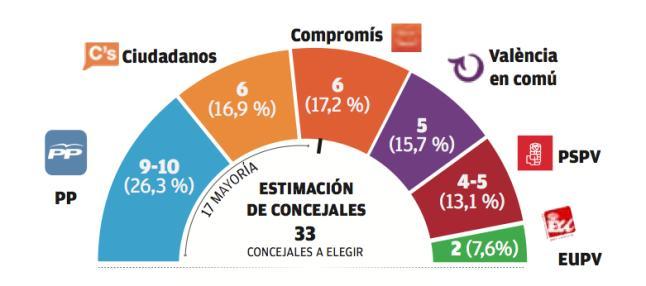 Levante-EMV para Valencia y Castellón: La izquierda arrasa al PP en Valencia.