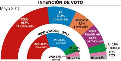 Fuenlabrada (Madrid): victoria del PSOE y descalabro del PP.