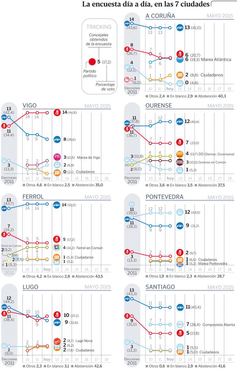 Tracking Sondaxe para Galicia (12 de Mayo): El PSOE adelanta al PP en Lugo.