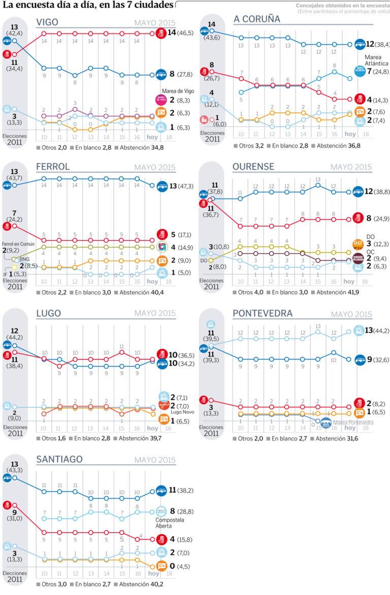 Tracking Sondaxe 17 de Mayo para las grandes ciudades gallegas.