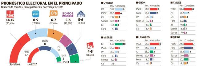 Macrosondeo Asturias para autonómicas y municipales en Oviedo, Gijón, Avilés, Mieres, Siero y Langreo.