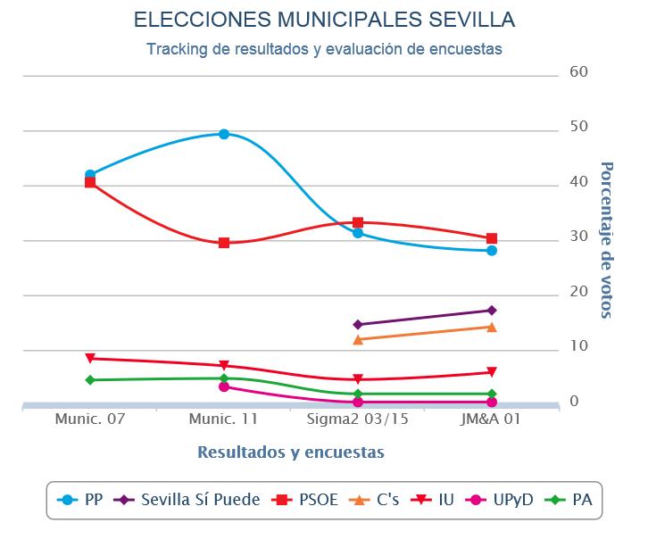 Sevilla (Estimación Jaime Miquel para Público): Empate PP – PSOE.
