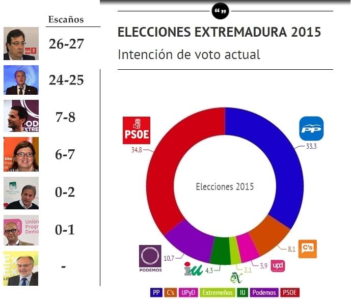 Extremadura: Fuerte entrada de Podemos y Ciudadanos que fragmenta el Parlamento.