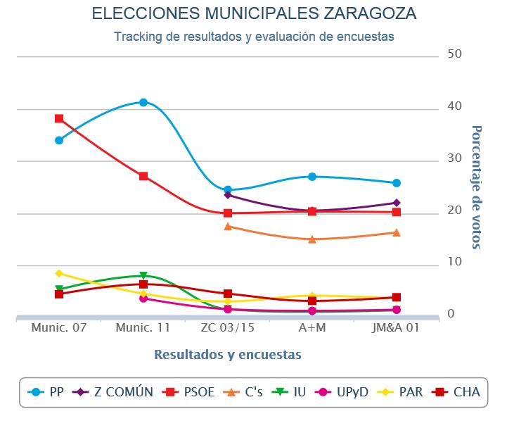 Zaragoza (estimación Jaime Miquel para Público): Podemos amenaza la hegemonía del PP.