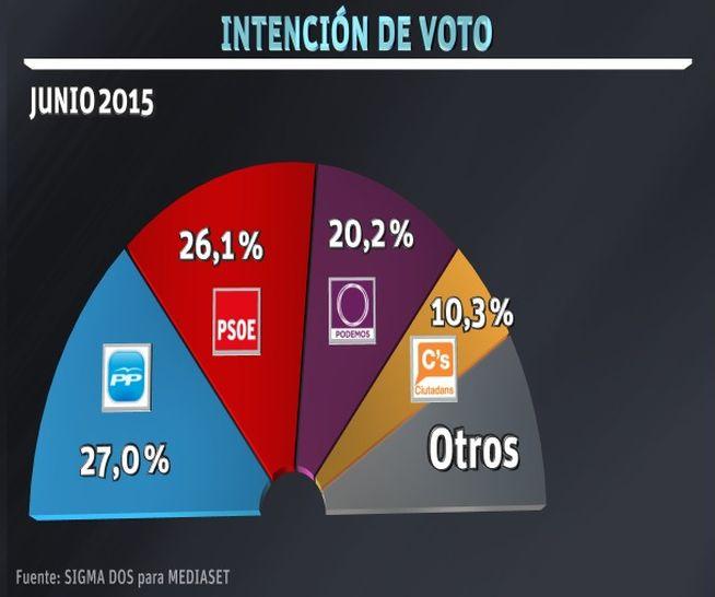 Elecciones_generales-encuesta_intencion_voto-Sigma_Dos-Mediaset_Espana_MDSIMA20150623_0233_36