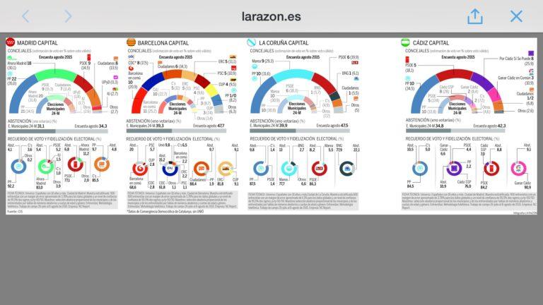 Encuesta de La Razón para Madrid, Barcelona, A Coruña y Cádiz.