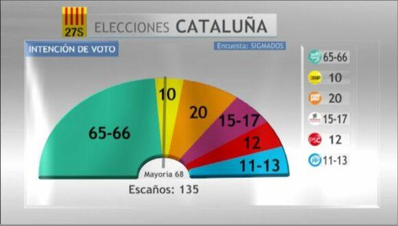 Elecciones_27S-encuesta_Sigma_Dos-Mediaset_Espana-intencion_de_voto_MDSIMA20150916_4785_21