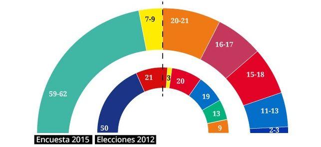 Celeste-Tel para Cataluña: JxS y CUP conseguirían la absoluta.