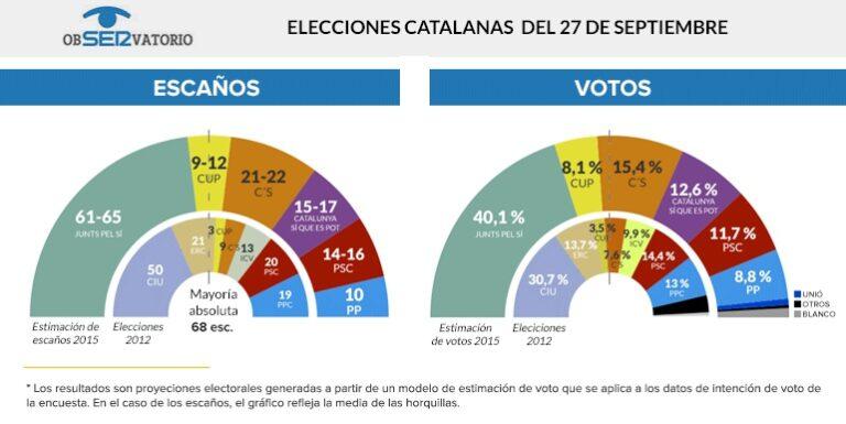 Cadena Ser para Cataluña: Junts Pel Sí se aproxima a la absoluta.