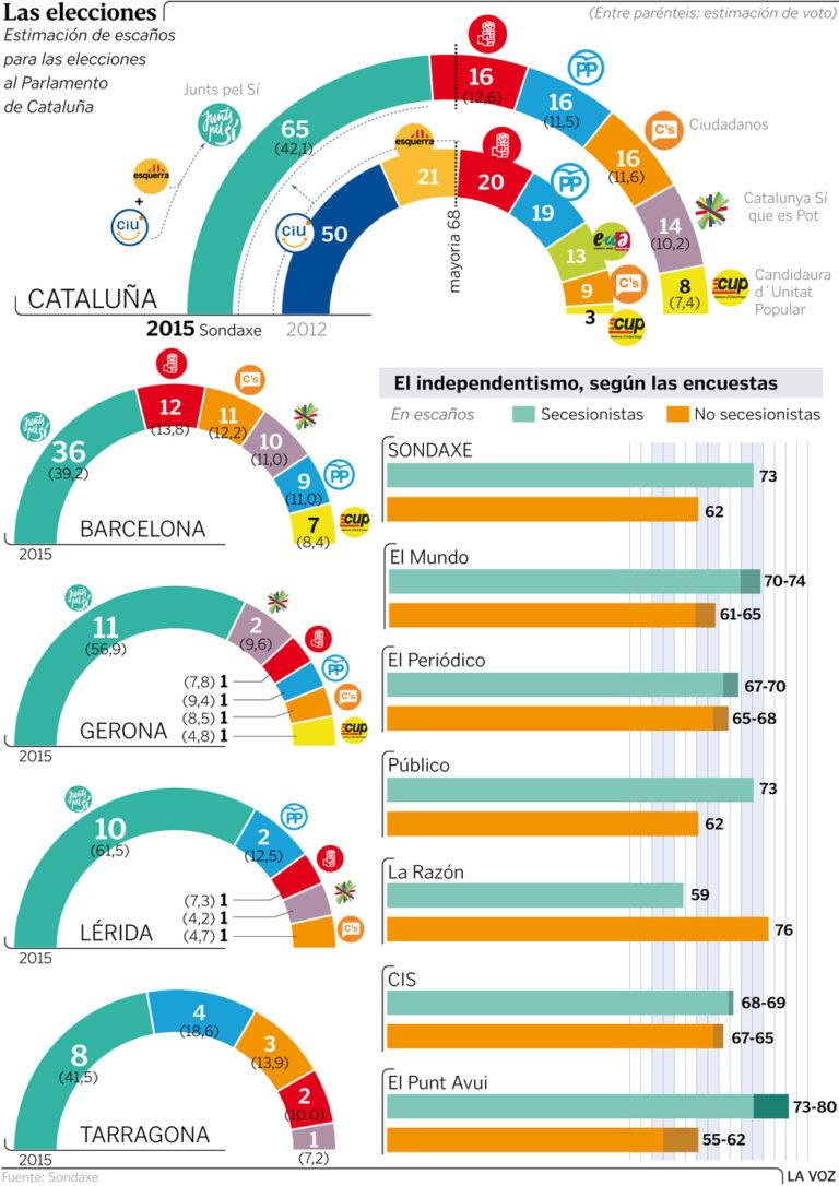 Sondaxe para elecciones Catalanas: Triple empate PSC-Cs-PP lejos de JxS.