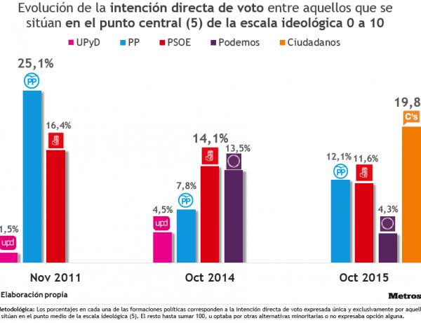 TABLA-Evolución-intención-directa-voto-en-el-centroV2