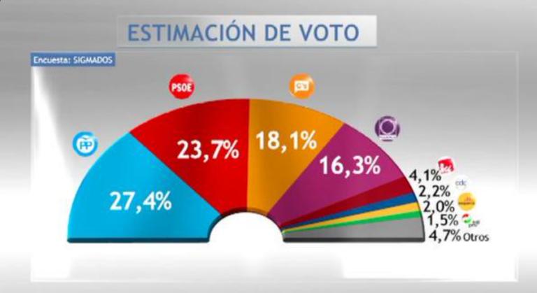Sigma-dos para Telecinco: Ciudadanos adelanta a Podemos, sube 7 puntos y se acerca al 20%.