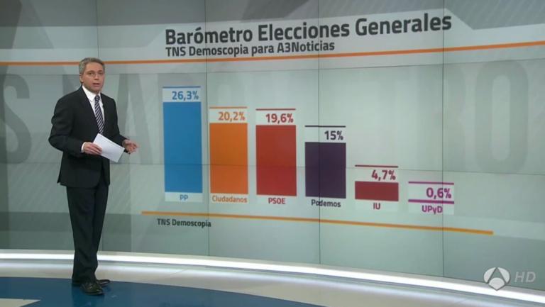 Tracking semanal TNS: Ciudadanos se mantiene por encima del PSOE.