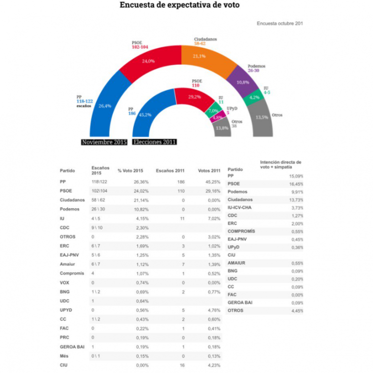 Celeste-Tel para eldiario: Ciudadanos alcanza el 21% y se acerca a PP y PSOE.